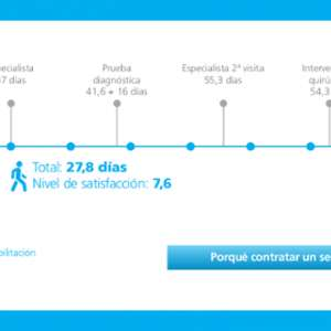 INSURANCE HEALTH ADESLAS,Nº 1 IN SPAIN!